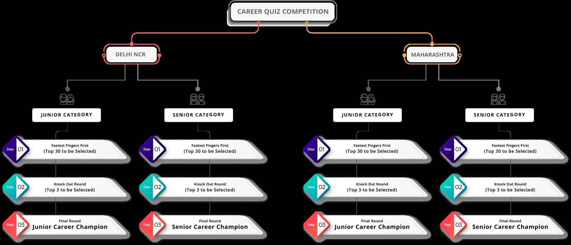 Career Quiz Competition
